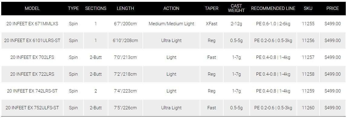 Daiwa Infeet 20 EX specifications