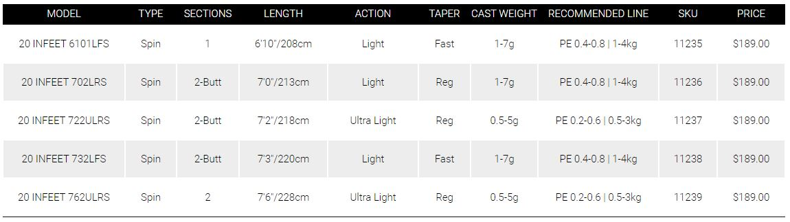 Daiwa Infeet 20 Spin specifications