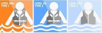 lifejacket classification